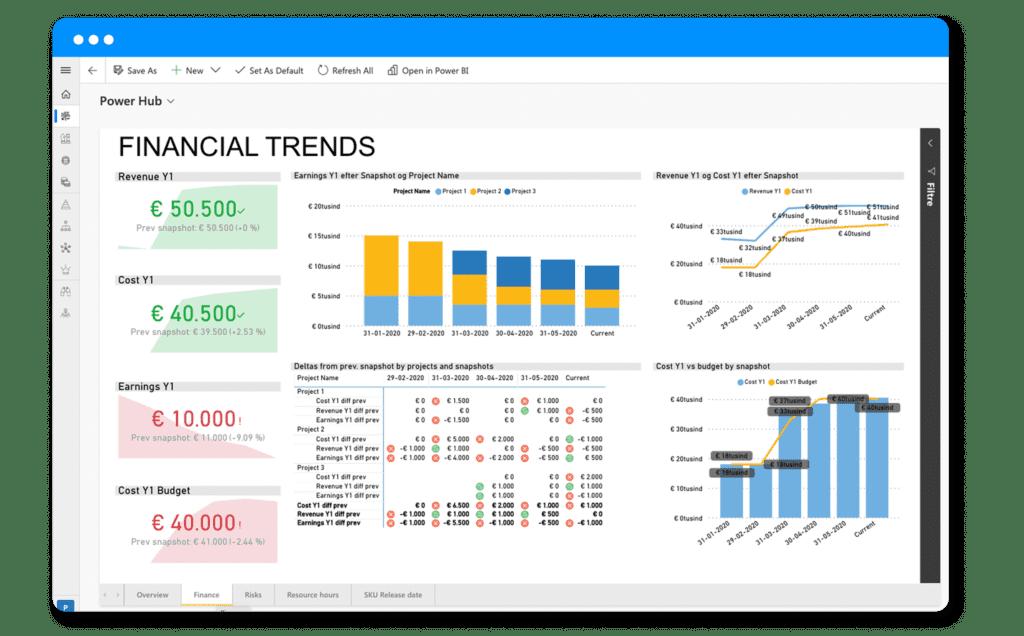 Finance trends for historical data