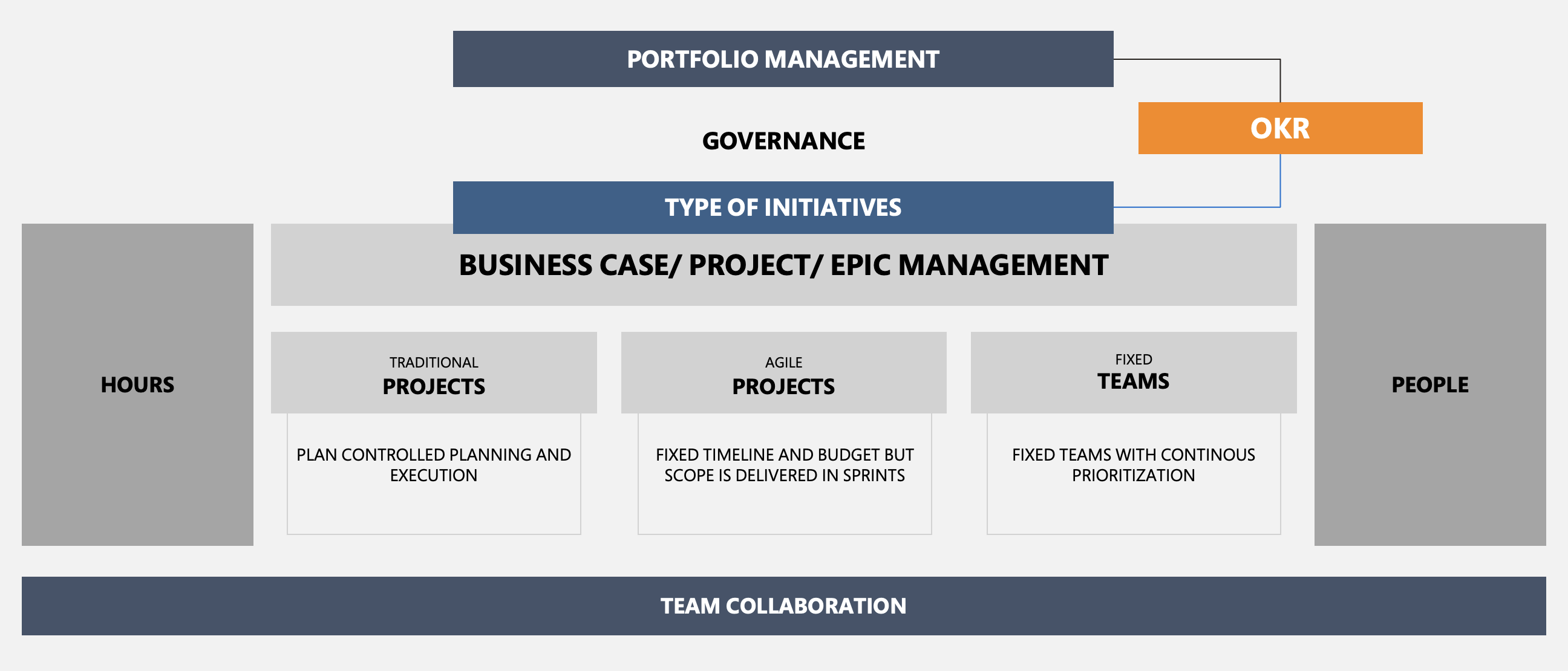 OKR in a PPM context